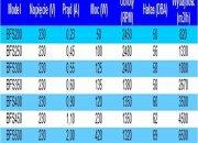 tabela bfs